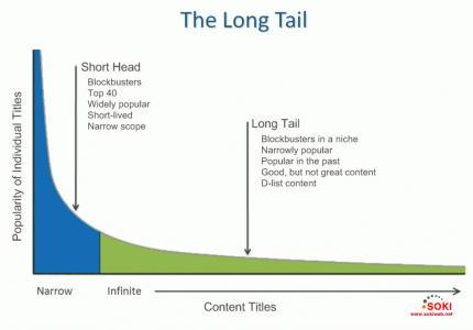 互联网精准营销背后的3个经济学理论