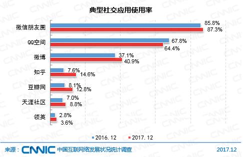 CNNIC:微博影响力显著提升 用户使用率达40.9%